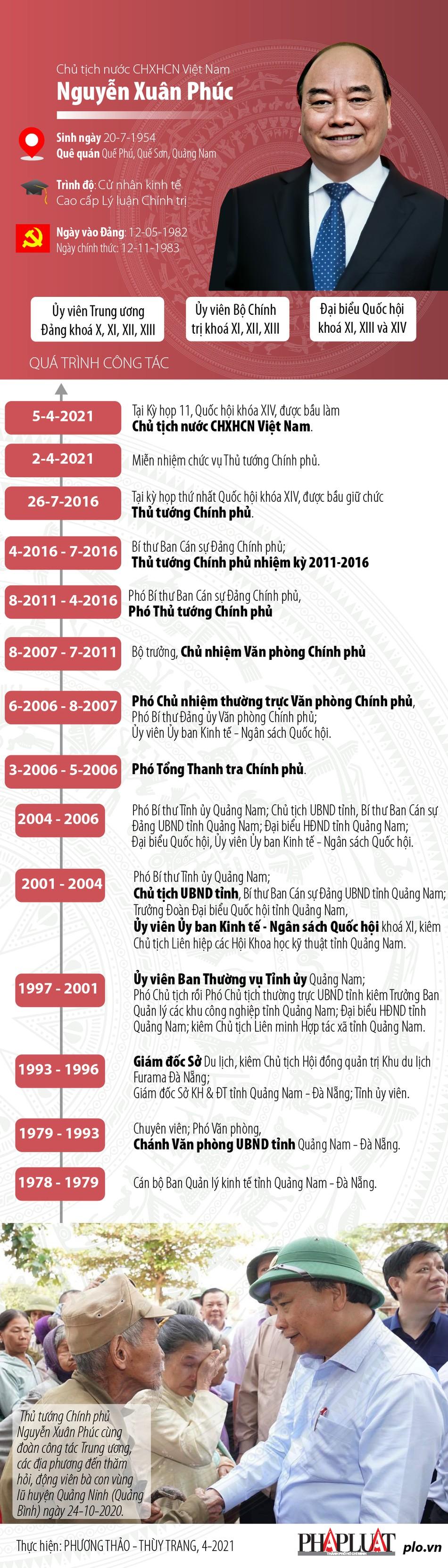Chân dung tân Chủ tịch nước CHXHCN Việt Nam Nguyễn Xuân Phúc - 1