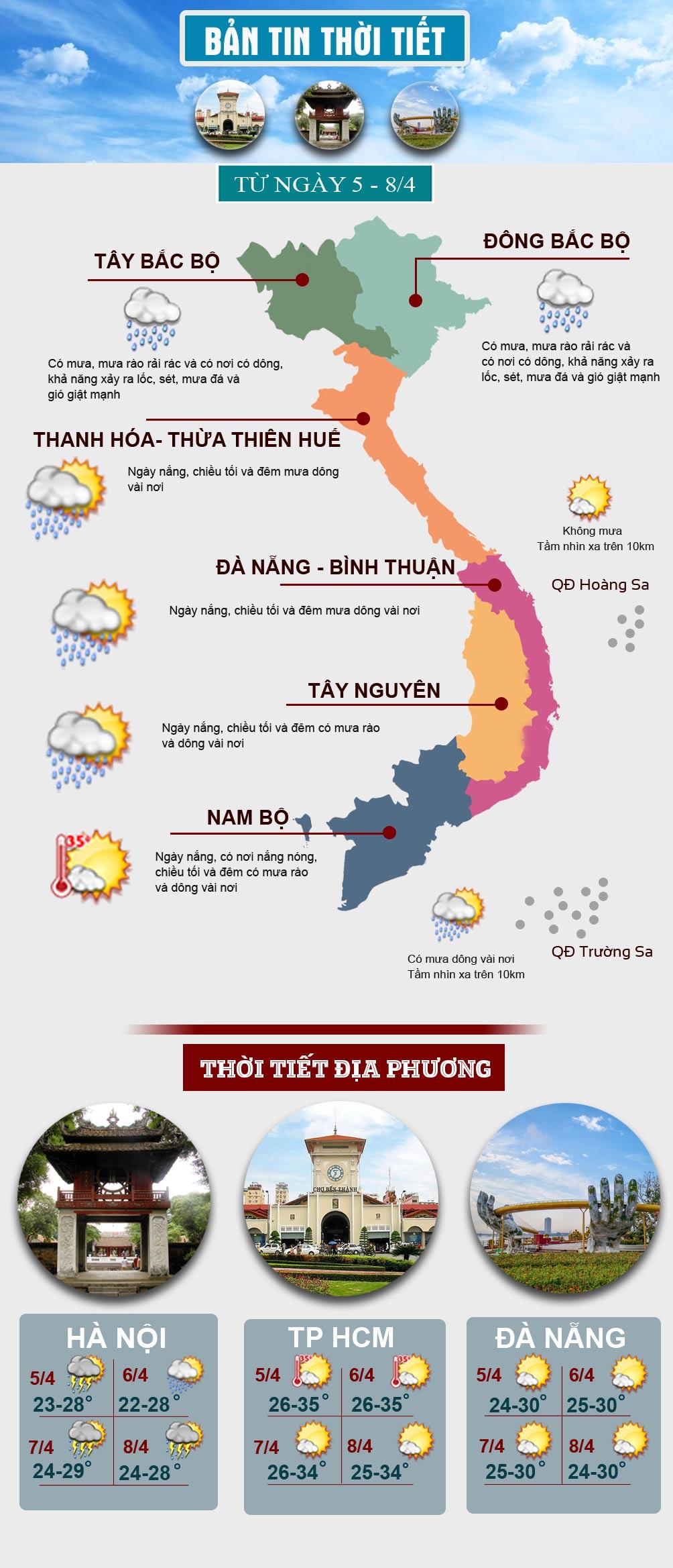 Thời tiết đầu tuần: Miền Bắc mưa lớn, miền Nam có nơi nắng nóng - 1