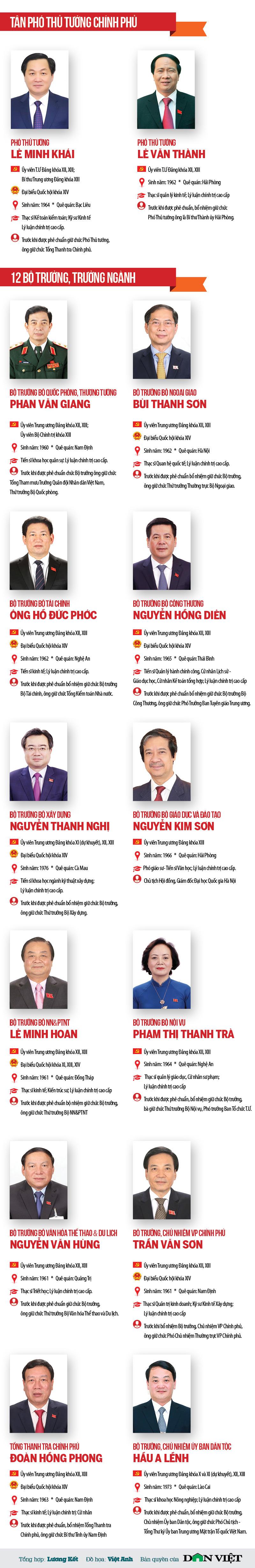 Chân dung 2 Phó Thủ tướng và 12 Bộ trưởng, Trưởng ngành vừa được Quốc hội phê chuẩn bổ nhiệm - 1
