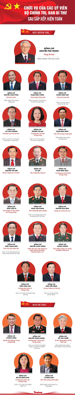 23 Ủy viên Bộ Chính trị, Ban Bí thư thay đổi chức danh ra sao sau kiện toàn, sắp xếp - 1
