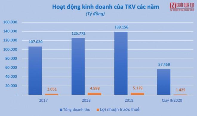 """Than Quảng Ninh """"kêu cứu"""", Vinacomin còn lo gánh nặng nợ hơn 90.000 tỷ - 1"""