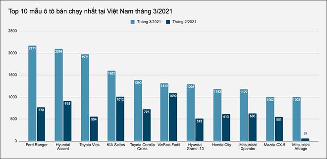 Đây là 10 mẫu ô tô bán chạy nhất tại Việt Nam tháng 3/2021 - 1
