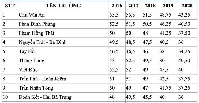 Tham khảo điểm chuẩn vào lớp 10 các trường THPT ở Hà Nội trong 5 năm qua - 1