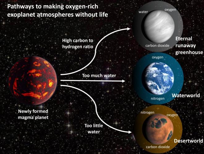 """Sốc: 3 loại hành tinh biết """"giả mạo"""" sự sống, đánh lừa người Trái Đất - 1"""