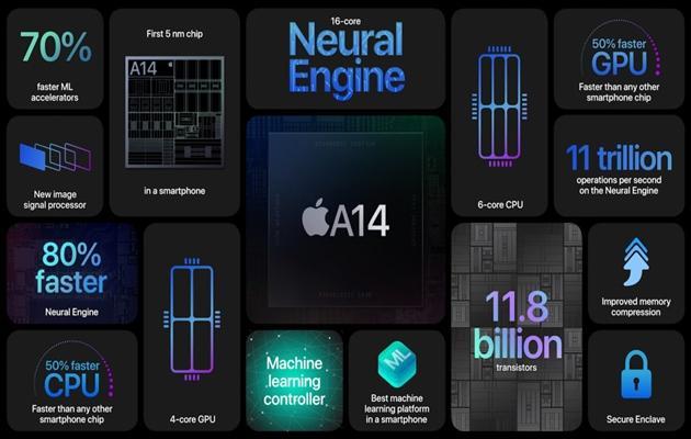 Giá iPhone 12 Pro Max: Giá biến động thế nào và đánh giá thông số - 6
