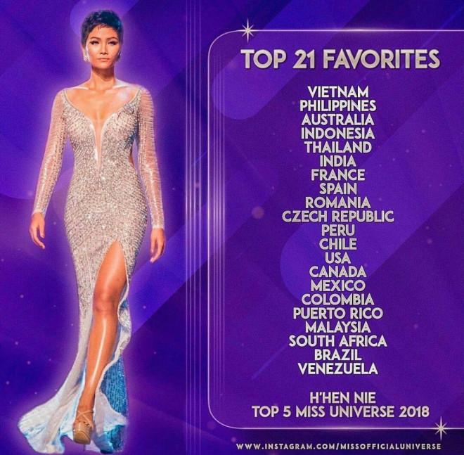 H'Hen Niê bình chọn 21 thí sinh nổi bật nhất Miss Universe 2020, Khánh Vân đứng đầu bảng - 1