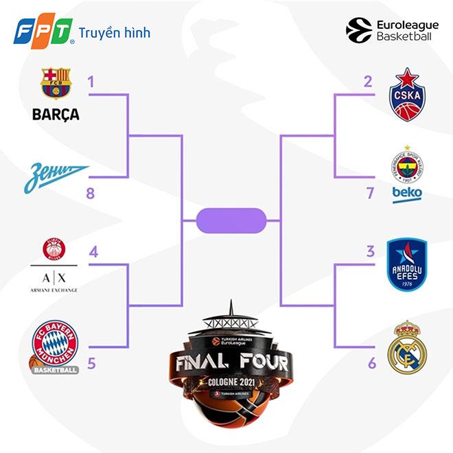 4 cặp đấu định mệnh tại Playoffs Giải Bóng rổ vô địch Châu Âu EuroLeague 2021 - 1