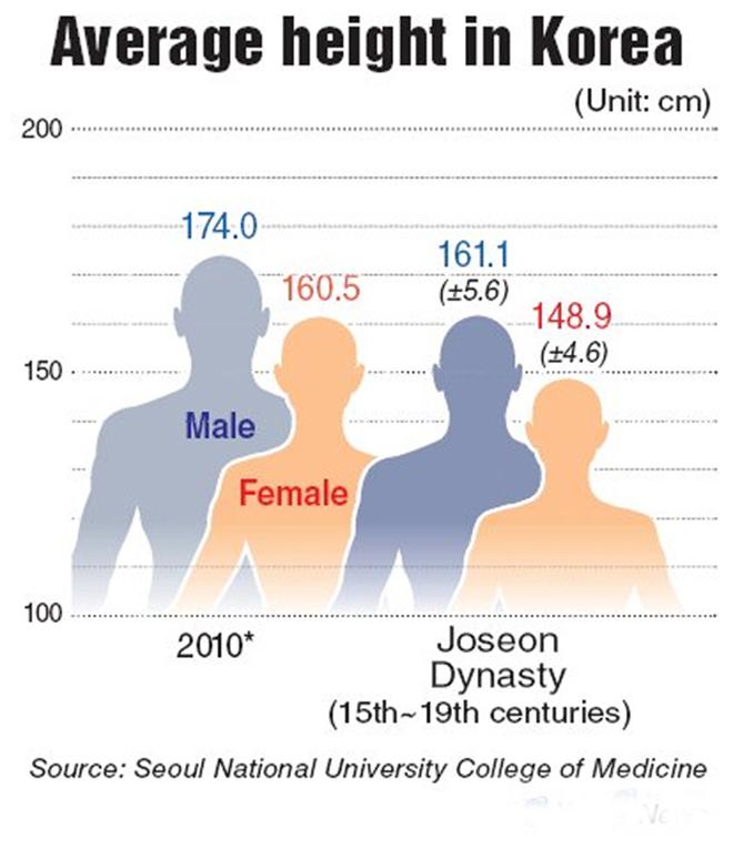 """Từng thuộc top """"lùn nhất Châu Á"""", người Hàn làm gì để chiều cao tăng vọt? - 1"""