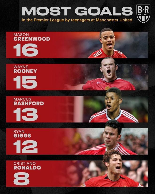 Greenwood sút hai chân như một, chính thức phá kỷ lục của Rooney - 1