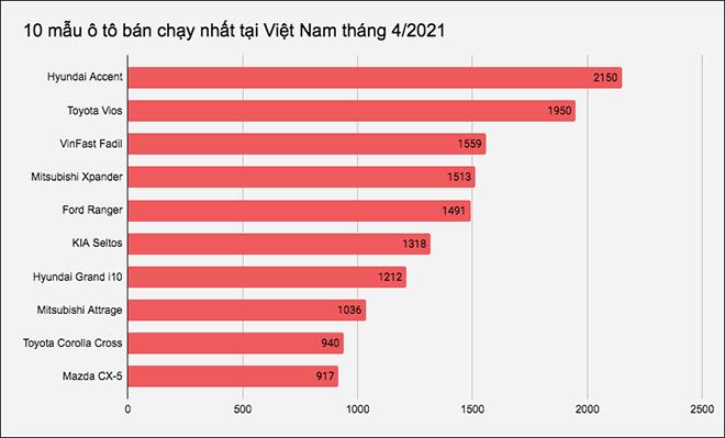 Đây là 10 mẫu ô tô bán chạy nhất thị trường Việt Nam tháng 4/2021 - 1