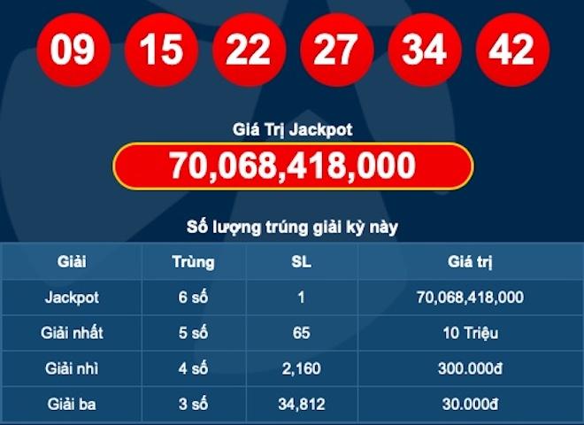 Jackpot hơn 70 tỉ của Vietlott vừa có chủ, người trúng ở đâu? - 1