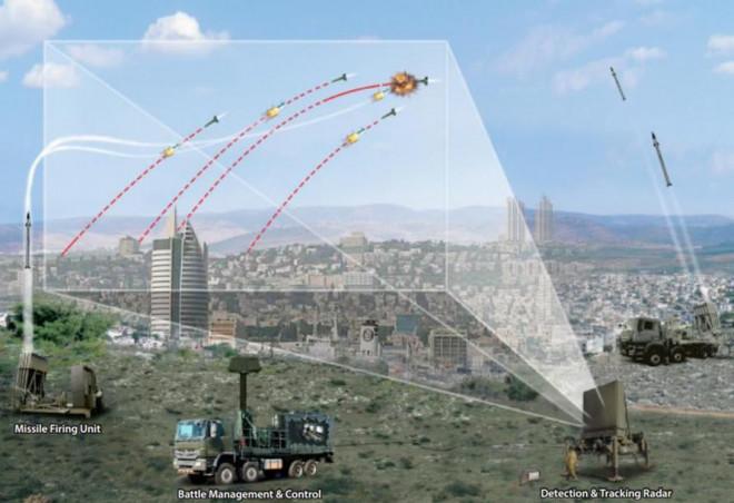 Vấn đề với lá chắn tên lửa Vòm Sắt của Israel trước vũ khí thô sơ của Hamas - 1