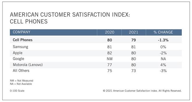 Apple làm mất lòng khách hàng hơn Samsung - 1