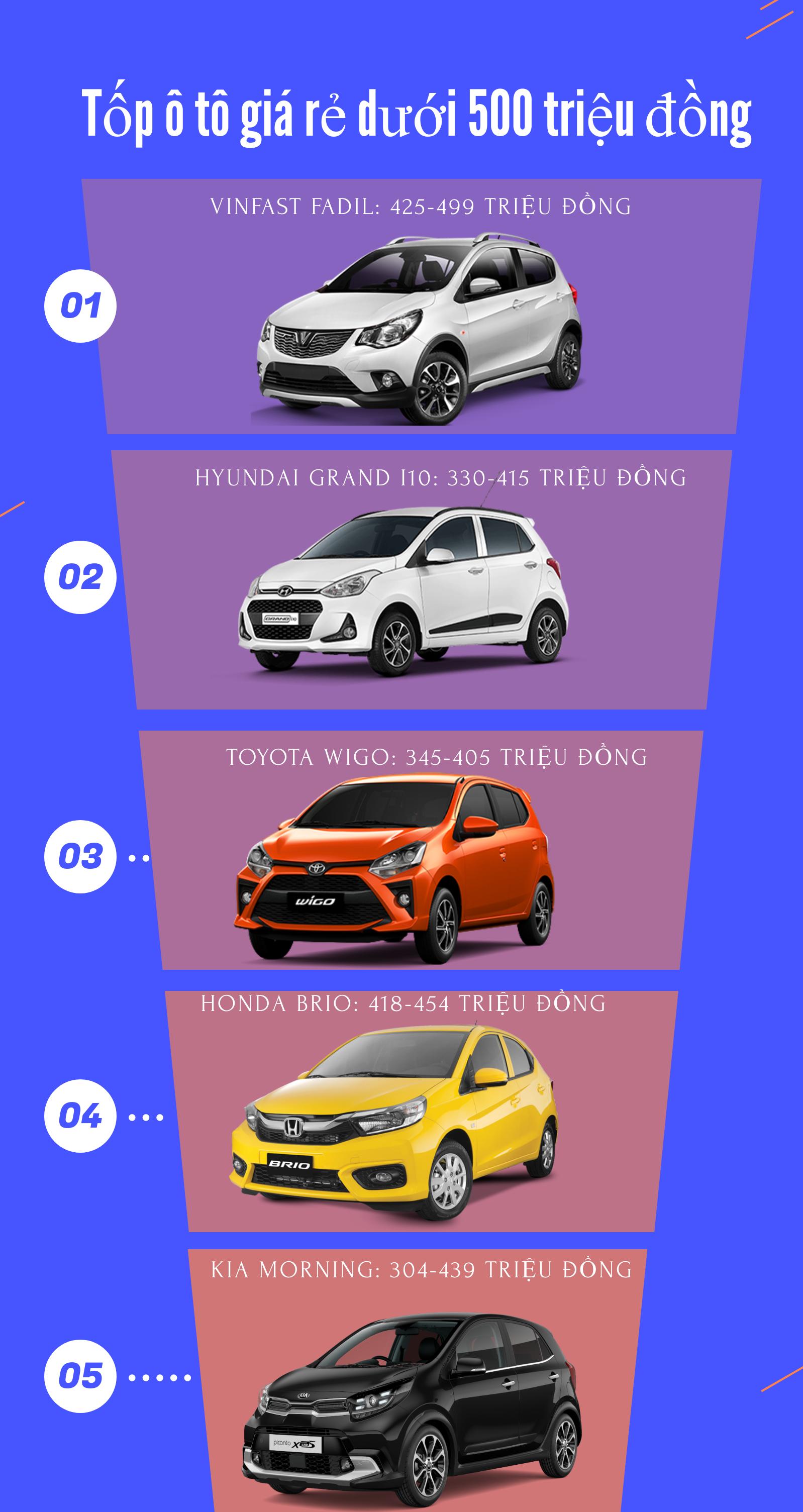 Điểm danh những mẫu ô tô giá rẻ chỉ hơn 400 triệu đồng - 1
