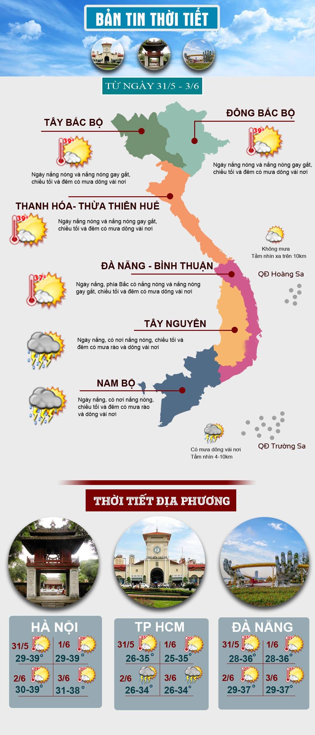 """Nắng nóng """"cháy da"""" bao trùm miền Bắc và miền Trung, có nơi trên 40 độ C - 1"""