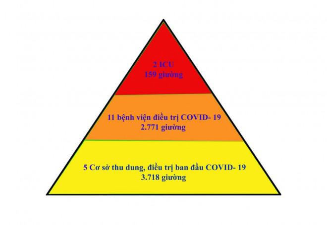 """Mô hình """"tháp ba tầng"""" - giải pháp hiệu quả điều trị bệnh nhân mắc COVID-19 tại Bắc Giang - 1"""