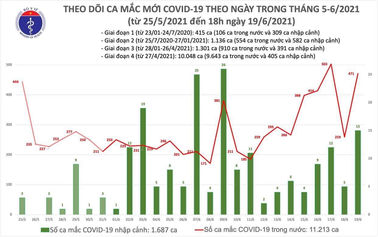 Tối 19/6, thêm 90 ca mắc COVID-19 trong nước, TP.HCM có số ca nhiều nhất - 1