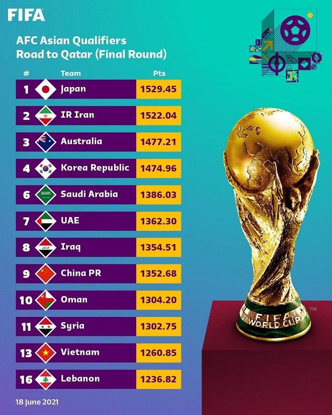 Việt Nam đá vòng loại thứ 3 World Cup: Nguy cơ văng khỏi top 100 bảng xếp hạng FIFA - 1