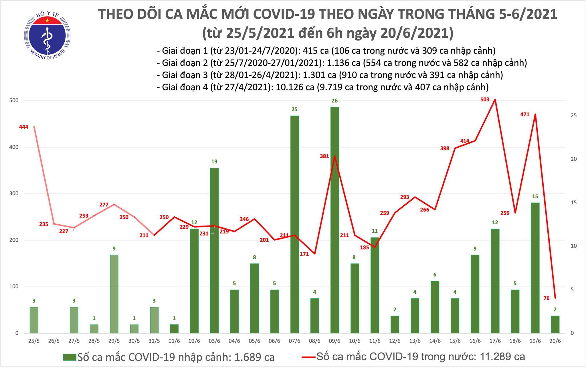 Sáng 20/6, thêm 78 ca mắc COVID-19, TP.HCM tiếp tục có số ca cao nhất - 1
