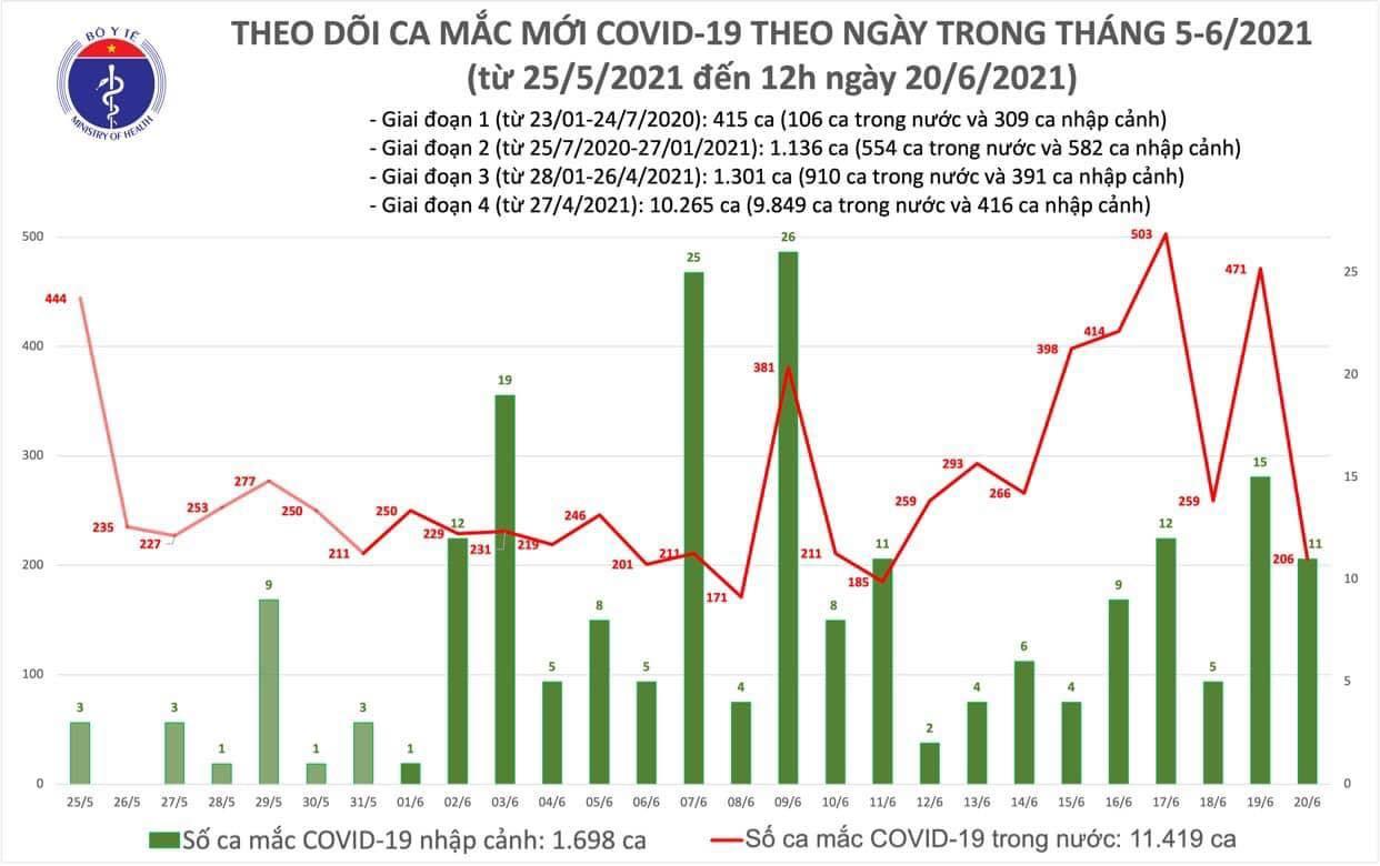 Trưa 20/6, thêm 130 ca mắc COVID-19 ghi nhận trong nước - 1