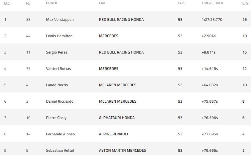 Đua xe F1, chặng France GP: Verstappen vượt Hamilton vòng áp chót, vô địch kịch tính - 1