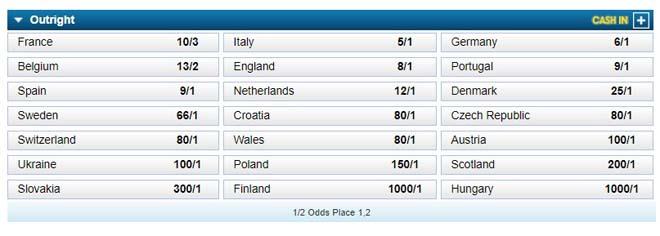 """Đặt cược vô địch EURO 2020: """"Vua thế giới"""" Pháp mất uy thế, Anh tụt dốc thảm hại - 4"""