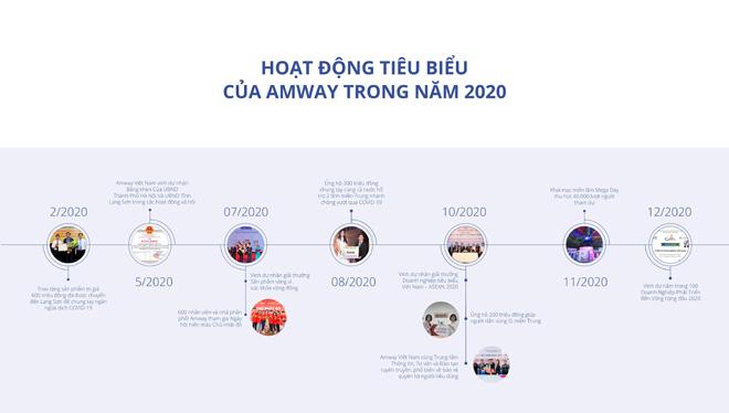 Amway Việt Nam ra mắt Báo cáo trách nhiệm xã hội lần 6 - 1