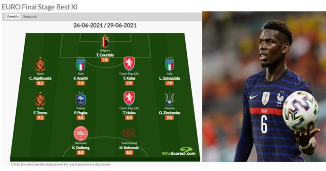 """Đội hình hay nhất vòng 1/8 EURO 2020: Pogba hay vẫn hóa tội đồ, choáng với """"dàn sao lạ"""" - 1"""