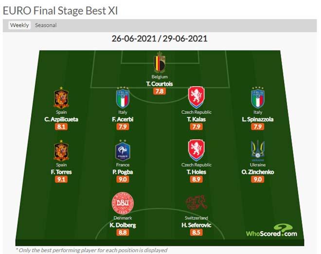 """Đội hình hay nhất vòng 1/8 EURO 2020: Pogba hay vẫn hóa tội đồ, choáng với """"dàn sao lạ"""" - 4"""