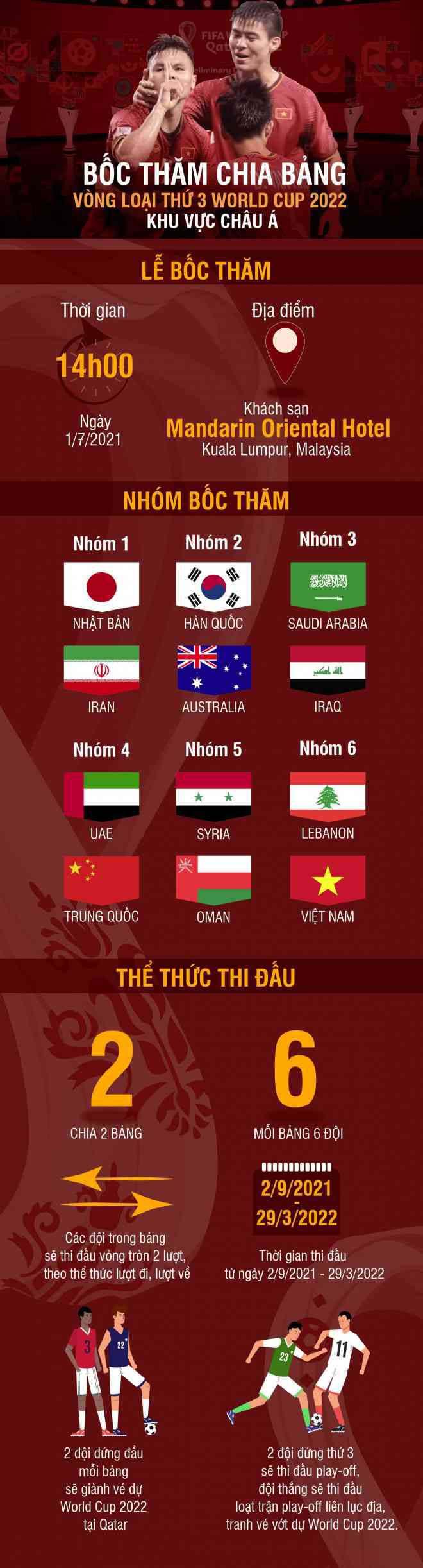 Trực tiếp bốc thăm vòng loại thứ 3 World Cup 2022: ĐT Việt Nam bảng B, đấu Trung Quốc - 3