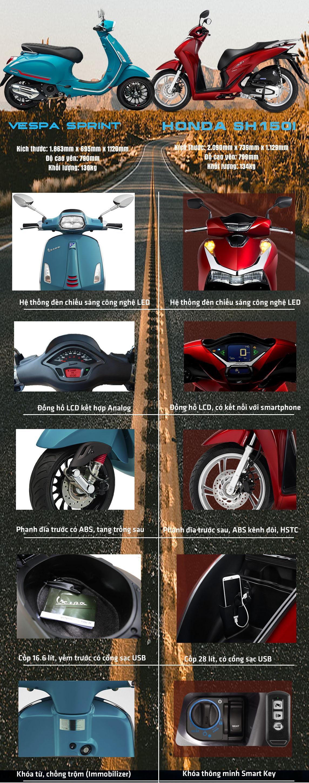 """So sánh Vespa Sprint với Honda Sh150i: """"Kẻ tám lạng, người nửa cân"""" - 1"""