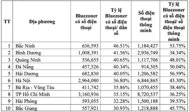 Lượt tải Bluezone tiệm cận 40 triệu, BRVT vượt TP.HCM về tỉ lệ cài/dân số - 1
