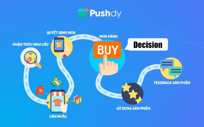 Đạt kỷ lục về doanh số nhờ thấu hiểu hành trình mua sắm của khách hàng - Pushdy - 1