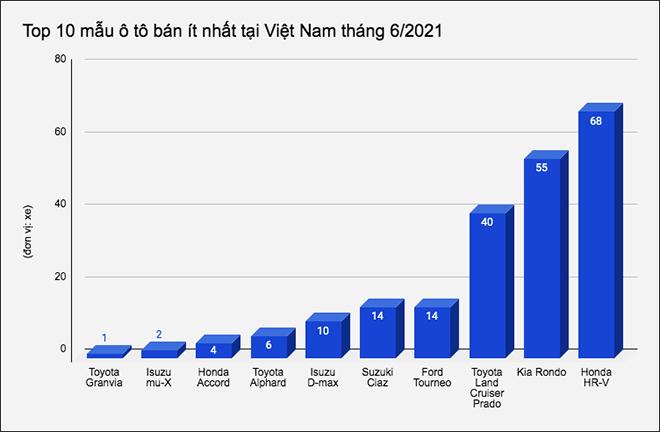 10 mẫu ô tô bán ít nhất tại Việt Nam tháng 6/2021 - 1