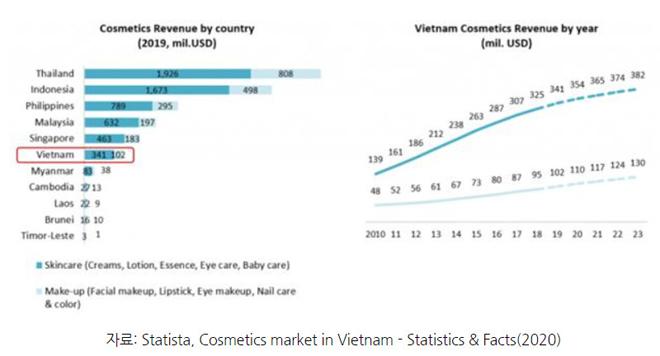 Doanh nghiệp Dược mỹ phẩm Hàn Quốc bước chân vào Việt Nam bất chấp đại dịch Covid - 1