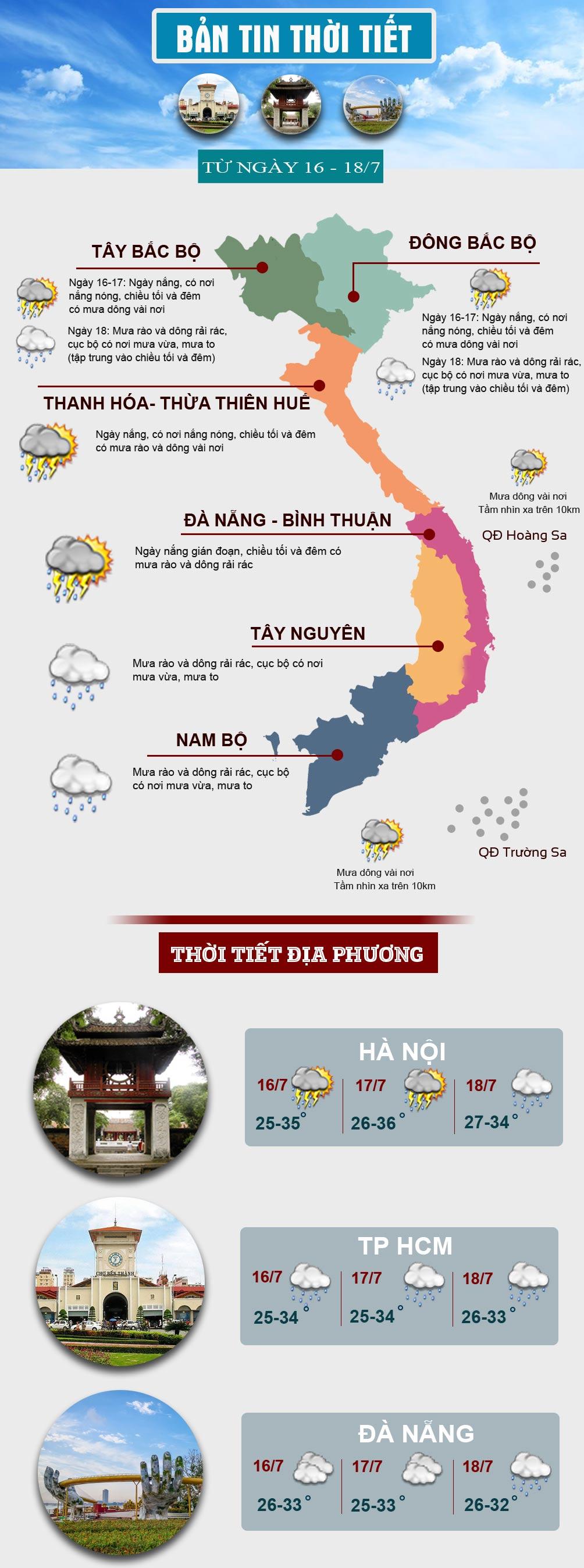 Thời tiết cuối tuần: Miền Bắc có nơi nắng nóng, miền Nam tiếp tục mưa lớn - 1