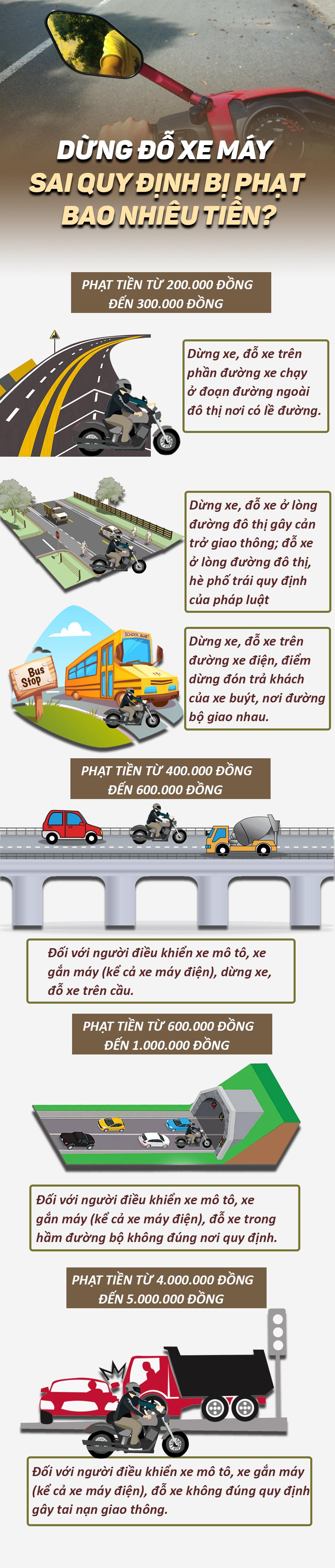Dừng đỗ xe máy sai quy định bị phạt bao nhiêu tiền? - 1