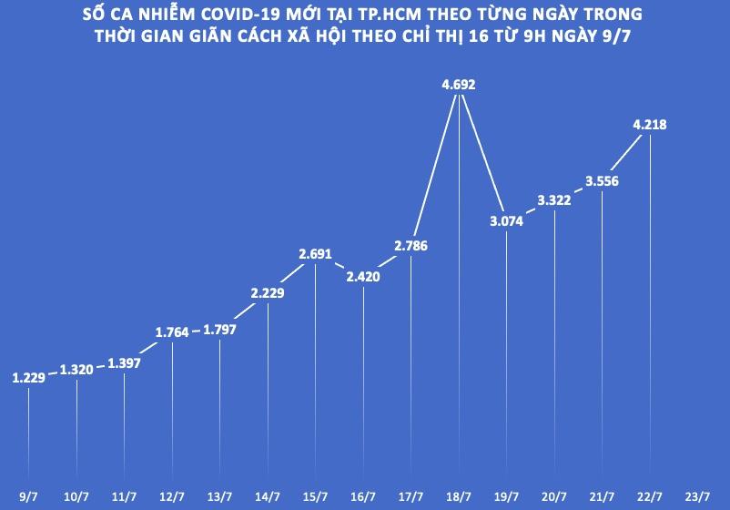 Nhìn lại số ca nhiễm COVID-19 tại TP.HCM sau 14 ngày giãn cách theo Chỉ thị 16 - 1