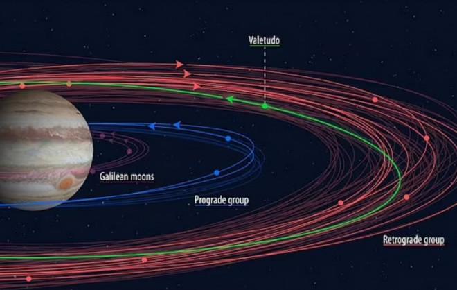 """Nữ sinh viên phát hiện 1 mặt trăng hoàn toàn mới và 23 """"mặt trăng thất lạc"""" của Sao Mộc - 1"""