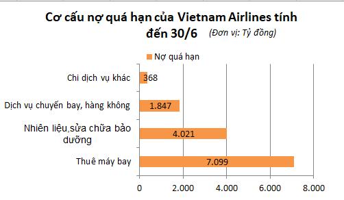 """Vietnam Airlines cạn tiền, những """"đại gia"""" nào lo nhất? - 1"""