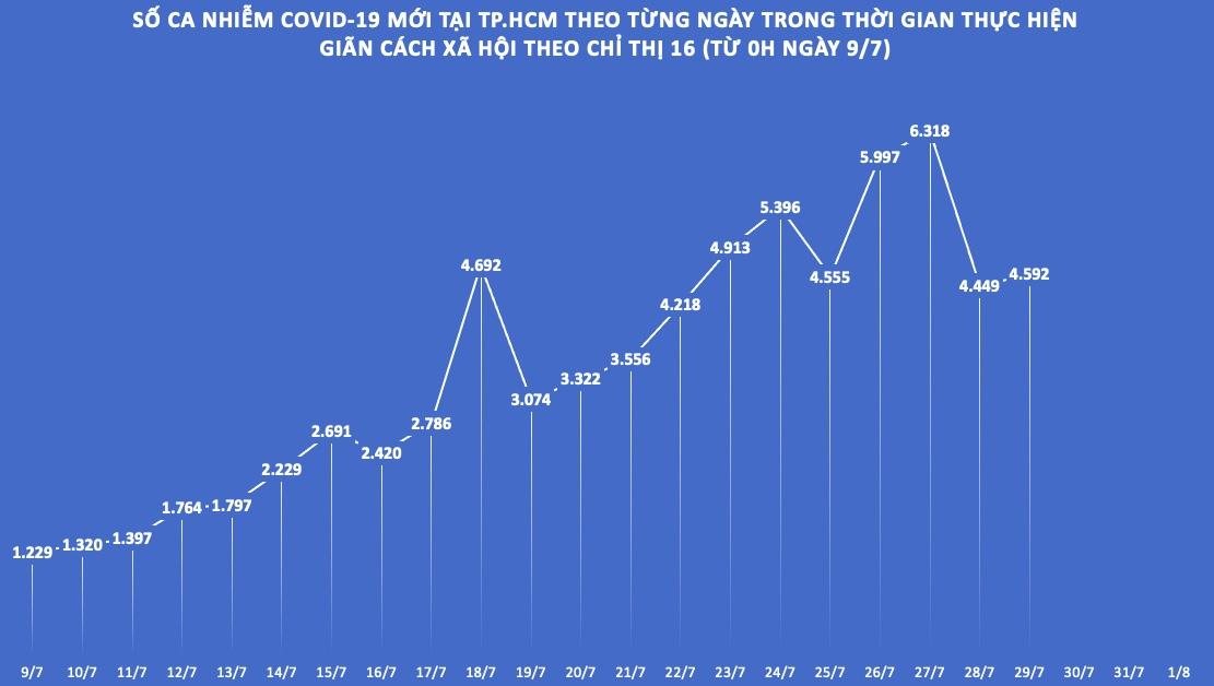 """Dịch COVID-19 tại TP.HCM: Nhiều """"vùng xanh"""" sau 21 ngày giãn cách theo Chỉ thị 16 - 1"""