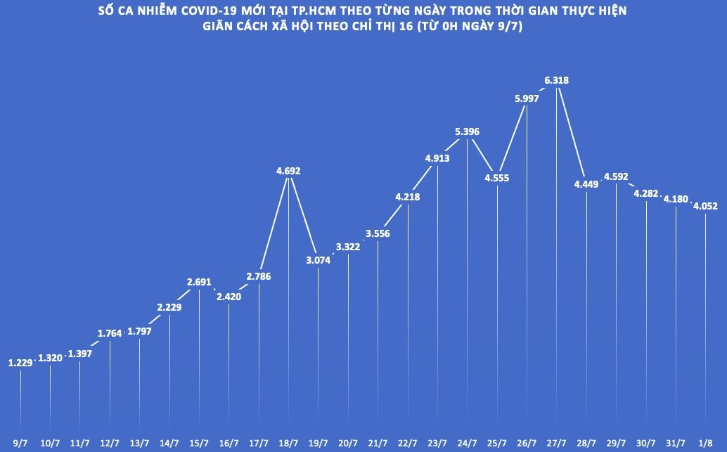 COVID-19 ngày 1/8: F0 tại TP.HCM giảm 3 ngày liên tục, thấp nhất trong 11 ngày - 1