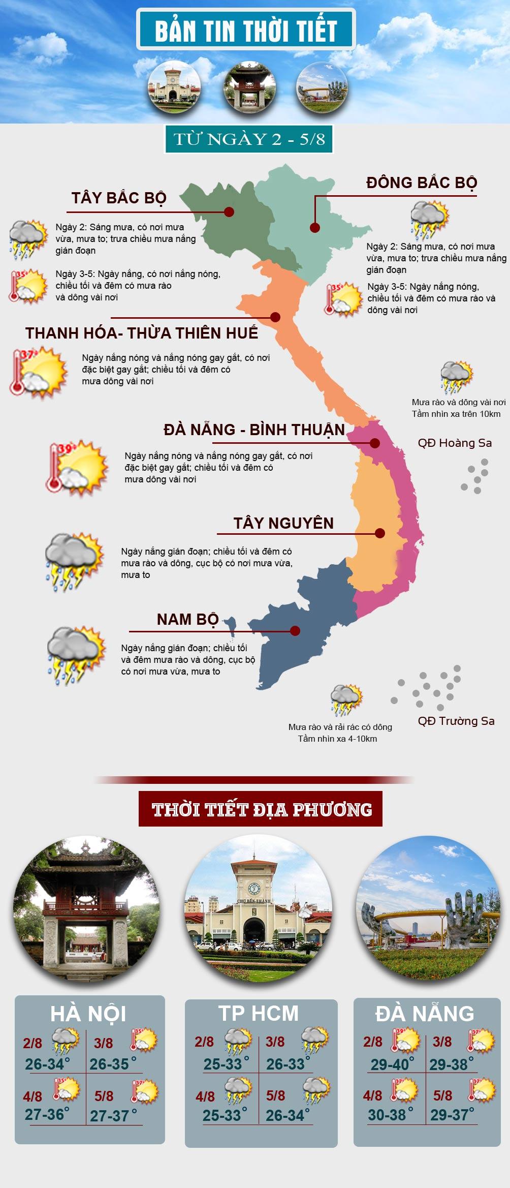 Thời tiết đầu tuần: Nắng nóng quay lại miền Bắc, miền Nam gia tăng mưa - 1