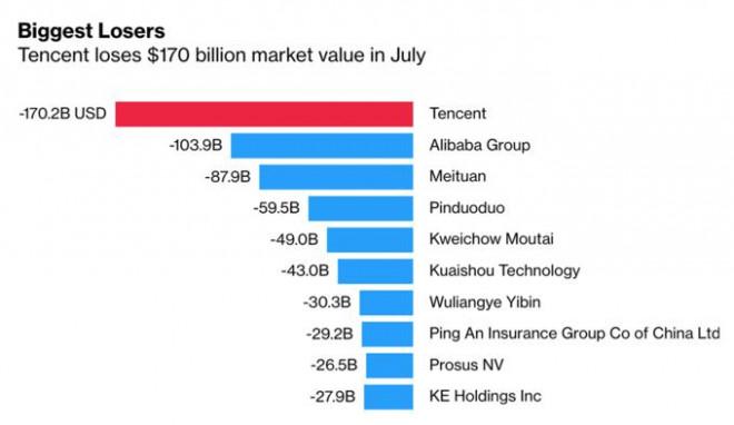 """Gã khổng lồ Tencent """"bay hơi"""" 60 tỷ USD chỉ vì 1 câu bình luận - 1"""