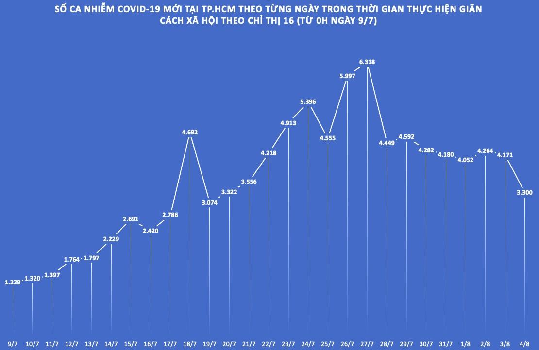 TP.HCM: Số ca nhiễm COVID-19 ngày 4/8 thấp nhất trong 16 ngày - 1