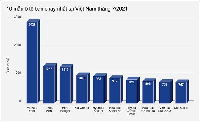 10 mẫu ô tô bán chạy nhất tại Việt Nam tháng 7/2021 - 1