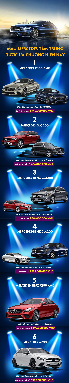 Đây là những mẫu Mercedes tầm trung được lựa chọn nhiều nhất hiện nay - 1