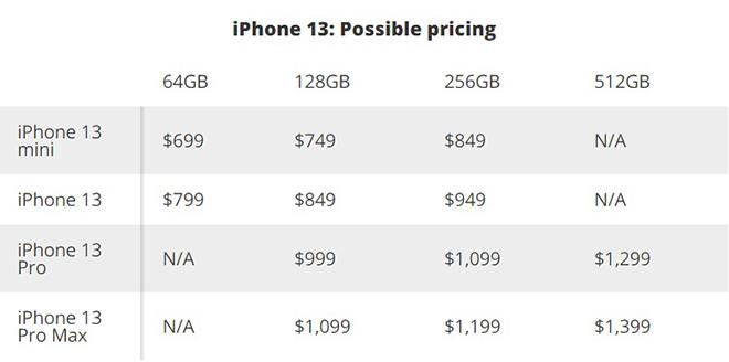 """Giá của bộ tứ iPhone 13 có """"dễ nuốt""""? - 1"""