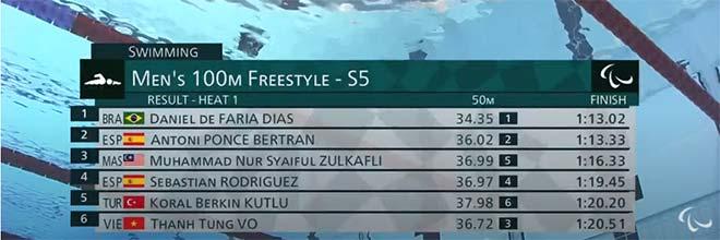 Nóng nhất thể thao tối 26/8: Thanh Tùng thất bại ở vòng loại 100m tự do nam - 1