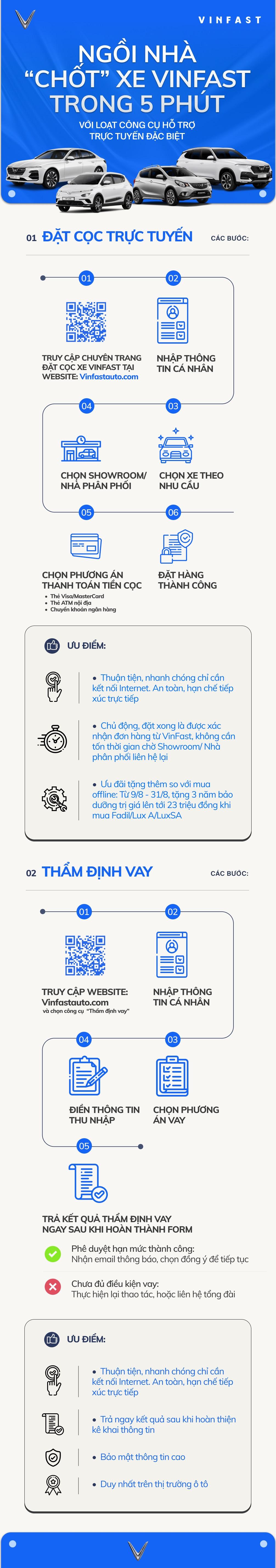 Infographic: Ngồi nhà mua xe VinFast chỉ trong 5 phút với loạt công cụ hỗ trợ online - 1